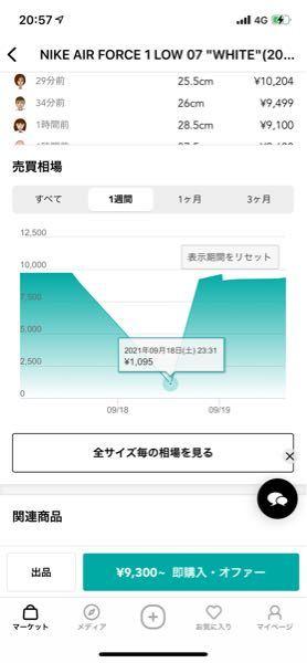 「スニーカーダンク」というアプリを入れてみての事です。このグラフで一時1095円とこのグラフには書いているんですけどこの時間帯ならこの値段で買えるという事でしょうか?
