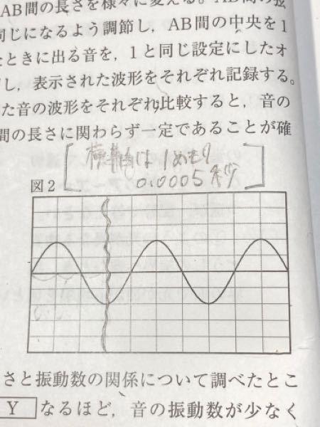 このグラフの振動数の求め方を教えてください。 【回数÷それにかかった時間】ですよね? 波線で区切ったとこまで(3メモリ分)で1回だと思ったので、1(回)÷0.0015(0.0005の3個分)=666.7.... だと思ったのですが、答えは500だそうです。どこが間違っているのか、教えて下さると嬉しいです。