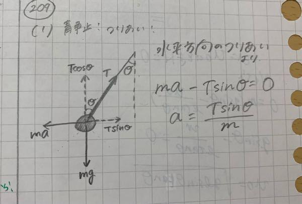 高校2年物理 水平に等加速度直線運動をする電車内に、おもりが天井から糸でつるされている。電車内の観測者にはおもりは、糸と鉛直方向とのなす角がθとなる位置で静止して見えた。重力加速度の大きさをgとする。 (1)電車の加速度の大きさはいくらか。この加速後で電車が走行している時、糸が切れたとする。 [解答]mgtanθ−ma=0 より a=gtanθ 私は「糸が切れたとする」という記述があるとどうこの問に影響するのか分からなくて、普通にTを使いました。Tを分解したらmaと水平方向のつりあいが成り立つと思ってこう解いたのですが、これでは何がいけないのでしょうか?解答お願いします。
