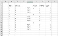エクセルについて質問です。 ある商品名(B列)と故障内容(C列)の一覧があり、その隣に数が多い商品順(F列)、その中で故障内容の多い順(G列)のトップ3、その数(H列)を表示させたいと思っています。 どのような関数にすればよいかご教示頂けないでしょうか? どうぞよろしくお願い致します。