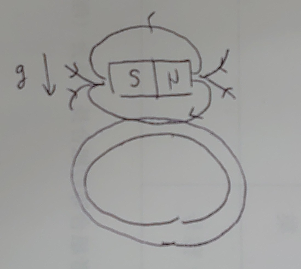 図のようにコイルの中に棒磁石を落下させても電流は流れませんか?