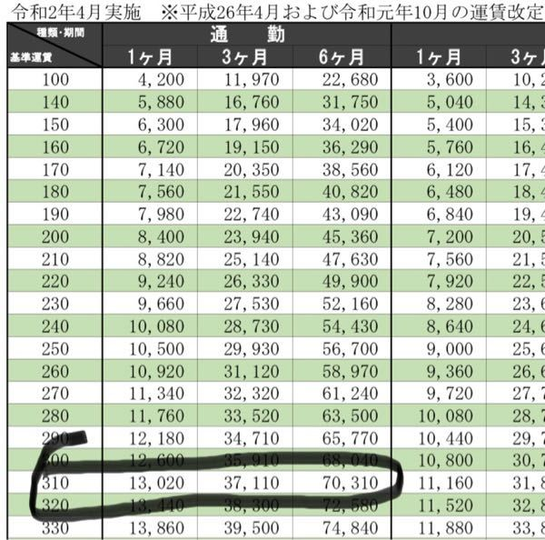 バスの定期の値段について教えてください 片道の料金が310円の区間で3ヶ月の通勤定期を検討していたのですが、高い気がします。 1ヶ月31日として片道310円の区間(往復で620円)×日数の多い月で31日あるとして、620×31日で19220円ですが、定期だと37110円もします。 この値段の違いは一体何なんでしょうか? 今まで定期を買った事が無いので仕組みも分からないです。