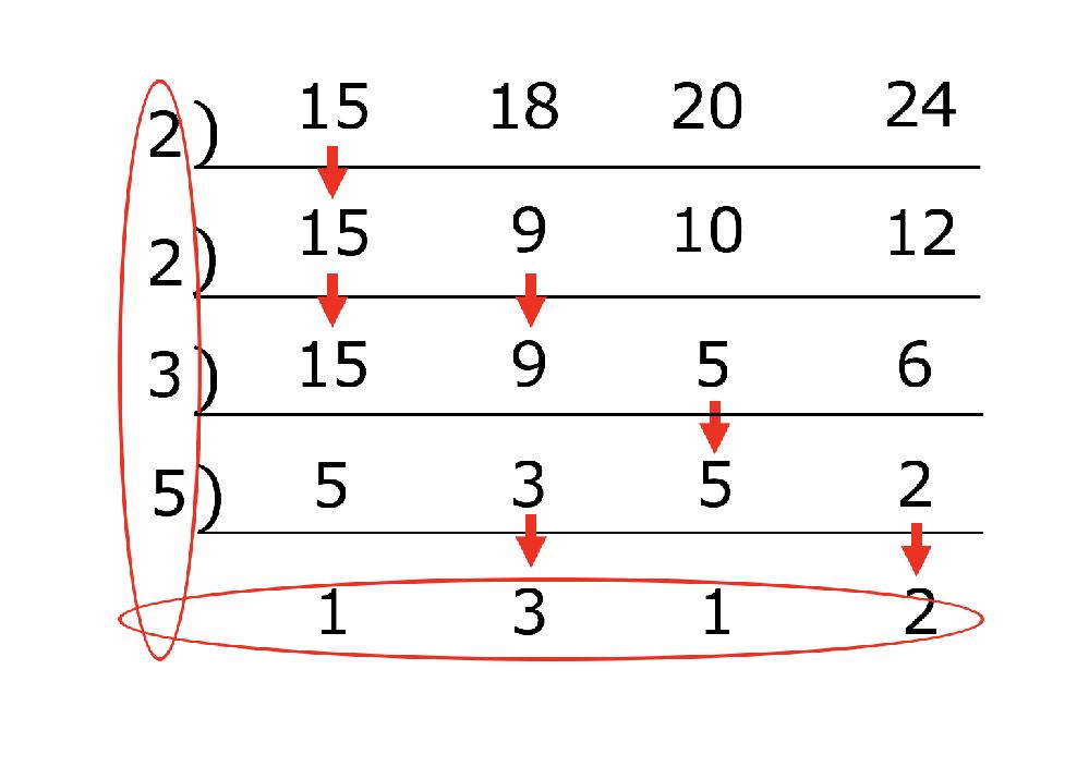 【4つの整数の最小公倍数の求め方】を教えて下さい。 1/72+1/45+2/75+1/60=の正答を導き出せなくて弱っています。 つまり、72,45,75、60の最小公倍数の求め方がよく分かりません。 下図(写真)のようにやってみるのですが、タテ(除数)の部分が、2・5・3・2で、下段(余り)の部分が、6・3・5・1となって、すべて掛け合わせると5400となってしまって、正答とはかけ離れたものになってしまいます。 ちなみに、正答は143/1800です。 正しい求め方を教えて下さい。
