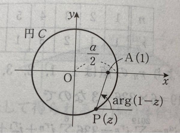 どうしてarg(1-z)が図のような場所になるのか教えてください!