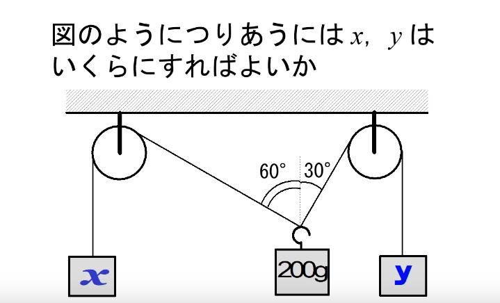 高校物理の問題です。下の写真の問題の解き方を教えてください。よろしくお願いします