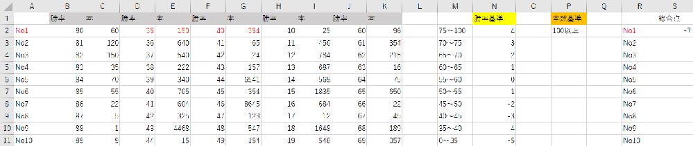 【VBA:COUNTIF 複数条件】 ※画像を添付しております。 B~K列に表が存在します、 B,D,F,H,J列には勝率 ※%表記なしですが有りにもできます。 C,E,G,I,K列には本数 それぞれの数値が存在します。 勝率を評価するための基準点がM列にあり、その基準によって 評価点が変わります。 さらにP列に本数の基準があり、〇本以上の本数があるセルのみ計算させ、 S列に各No.の総合点を記入したいです。 できればVBAでご教示いただけると幸いです。 宜しくお願い致します。
