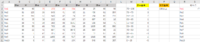 【VBA:COUNTIF 複数条件】 ※画像を添付しております。 B~K列に表が存在します、 B,D,F,H,J列には勝率 ※%表記なしですが有りにもできます。 C,E,G,I,K列には本数 それぞれの数値が存在します。  勝率を評価するための基準点がM列にあり、その基準によって 評価点が変わります。 さらにP列に本数の基準があり、〇本以上の本数があるセルのみ計算させ、 S列に各No.の総合...