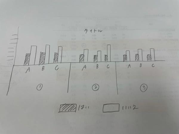 Excelでグラフを作成する方法についてです。 初心者で写真のようなグラフを作りたいのですが表の項目の場所を入れ替えたりしても作ることができませんでした。 作り方わかる方おられましたら回答していただけると助かります。 よろしくお願い致します。