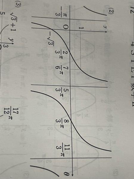 三角関数のずれたり拡大されたり縮小されたりするやつのY=1の値てどうやって求めるんですか?