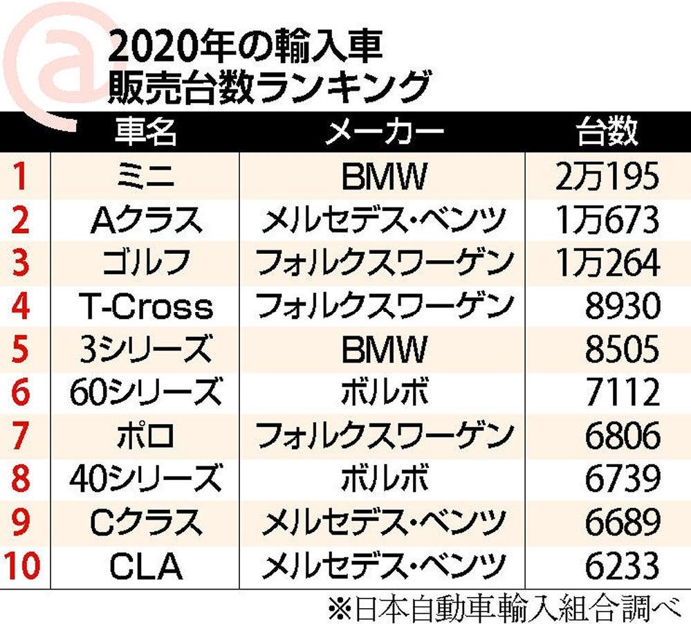 なぜボルボて日本で人気なのですか。 ・・・・・・・・・・・・・・・・ 世界的に見たらボルボの販売台数て微々たるものだと思うのですが。 ですが日本での外車販売台数で見ればボルボて売れていると思うの...