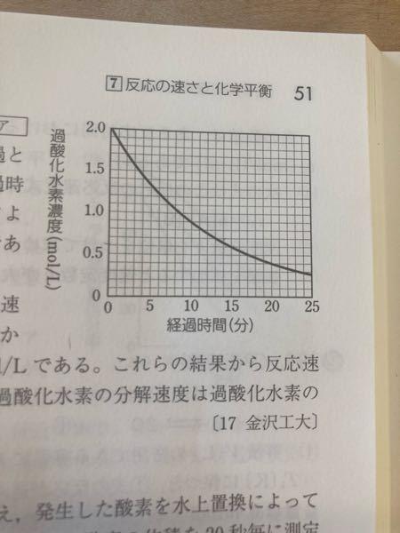 下の写真は過酸化水素水から酸化マンガン(Ⅳ)を用いて酸素を発生させる実験の過酸化水素水のモル濃度の時間変化のグラフです。 この際、15分後までに反応した過酸化水素水の物質量を求めるときなぜ 2.0×20/1000-0.60×20/1000=2.8×10^-2 とするのですか?過酸化水素水は15分後には20mlより少ないと思うのですが