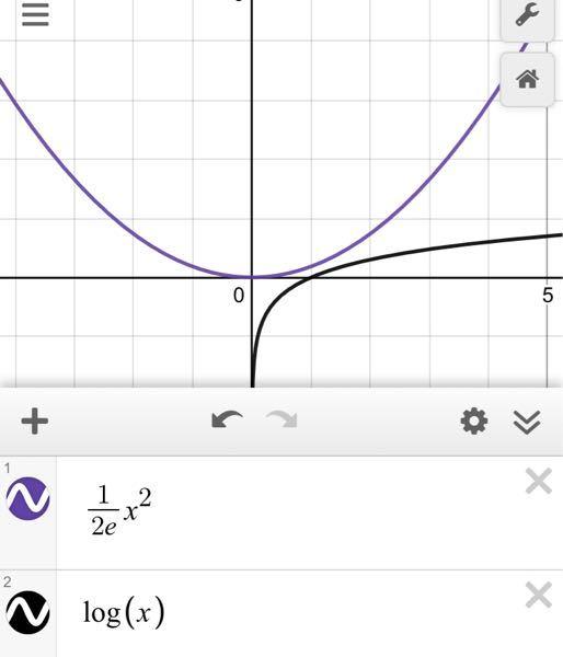 この2つの曲線は(√e,1/2)で接すると思うのですが、なぜこれは接していないのですか?