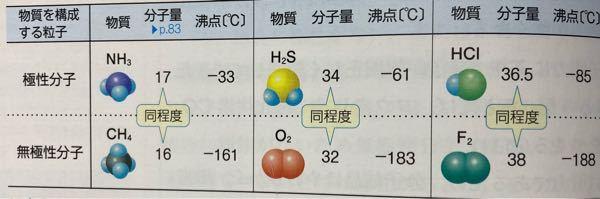 高1化学基礎です。 分子量が大きいほど沸点が高くなると習いましたが、極性分子の中でもHClはH2Sよりも分子量が大きいのに何故H2S沸点が低いのですか?