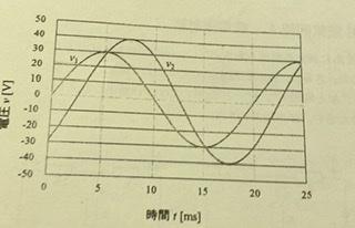 この図のv1はv 2に対して何度位相が進んでいるかまたは遅れているかと言う問題の解き方を教えてほしいです。よろしくお願いします。