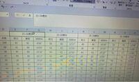 Excel関数の質問です。 E1:P1の文字を選択して、その下のデータを参照し、D列の点数を別のsheetに表示する仕様にできますか?  1.ドロップボックスで15-24M〜25-29Wの選択  2.選択された場所の下のデータを参照できるようになる  3.記録の数値を入力する  4.点数が表示される  アドバイスできる方、よろしくお願いします