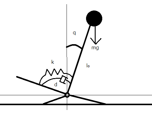 大学での勉強で詰まりました。ご教授ください。 図のモデルでは人間を、かかとのリンクを中心に回転する 1 自由度の倒立振子とみなしている。かかと周りの体の慣性モーメントを I、地面と体との間には角...