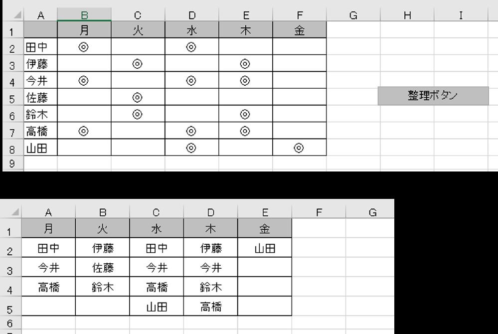 """エクセルデータの仕分け方法について 職場で以下の添付ようなエクセルのデータがあります。 Sheet1が上の画像、Sheet2が下の画像です。 Sheet1の右の""""整理ボタン""""を押すとSheet2に仕分けられるようです。 これはどのようにして作られているのでしょうか。 またもっと簡単に仕分けるやり方などがあればご教示くださると 助かります。お願いします。"""