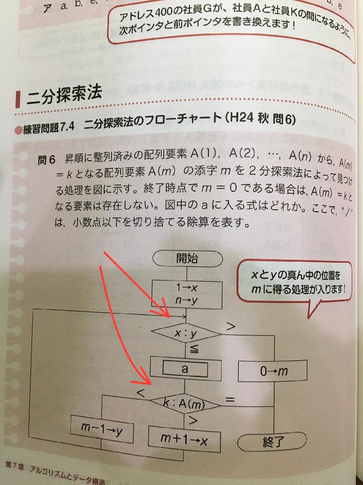 二分探索のフローチャートについての質問です 図の x:y 、k:A(m)は、単純に左右の数の大きさを比較しているという認識であっていますか