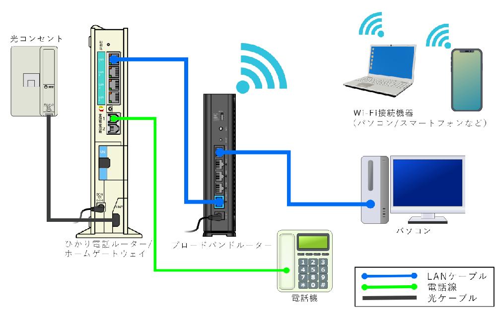 「 至急 」 家の回線をIPv6にしようと考えているのですが、自分の家は、電話線から機械、そっからルーターというような画像のように接続しているのですが、ルーターの方は、IPv6に対応しているのですが、 電話線とつないでいる機械は古いものなので、おそらく対応していないと思います。この状態でもIPv6の回線にすることは可能なのでしょうか? また、So-netを使用しているのですが、IPv6にするときに何か必要な手続きはあるのでしょうか?