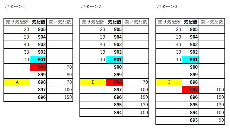 売り気配値の下がり方について教えて頂きたいです。(買い気配値の上昇は逆だと思うので、片方だけで大丈夫です) また、添付表のパターン1~パターン3は実際に起こることですか。 起こった場合どうなるかも教えて頂きたいです。 それぞれA,B,Cで注文を入れます。 過去に質問もしていますが、また分からなくなってしまいました。 添付画像が荒くてすみませんが、よろしくお願いします。