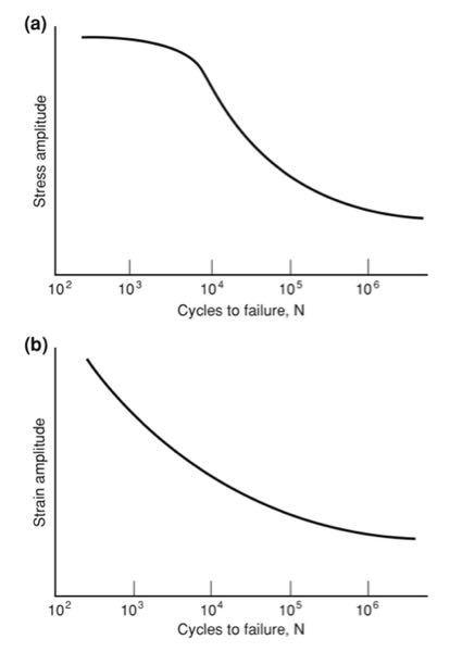 応力制御のS-N曲線とひずみ制御のε-N曲線の違いはなんですか? 低サイクル疲労領域(10^3~10^4)で差が生じる理由がわかりません。