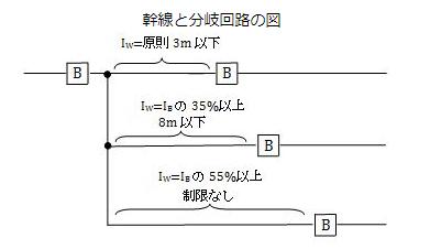 電気工事士二種の過去問(分岐回路の過電流遮断器の設置箇所) 第二種電気工事士の過去問で一応解けるのですが、 その補足解説をお願いしたいです。 幹線の過電流遮断器の定格電流と、分岐回路の定格電流で、 添付画像のような関係について、 とりあえずテストに必要な数字は覚えたつもりです。 ただ、その理由の考え方がわからず、いまいち頭に定着しません。 幹線から3~8mは定格電流の35% , 8m以上は55% https://hajimetedenkikouji.web.fc2.com/bunki/index.html 過去問例 ↓の問9 https://denki-no-shinzui.com/11106/ 数字の具体的な根拠はおいておくとして、 簡単でもよいので、それぞれのどのような根拠、イメージでとらえればよいのか教えてもらえませんか?