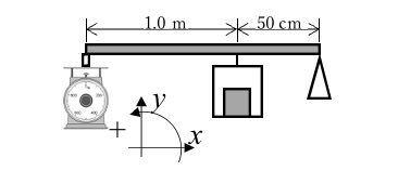 教えてください。 図のはかりの最⼤秤量は 10 kg である(10 kg 以上は測定できない)。そこで、棒を⽤いて図の ように、より重い物体を測定できるようにした。図の場合に測定できる最⼤質量を...