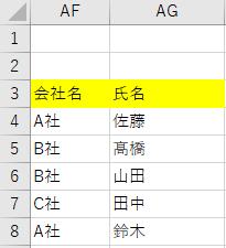 【VBA】コンボボックスを使ってデータベースの特定列からリストを作成したい(重複削除) コンボボックスを使用し、大量のデータが記載されているデータベースの一列を使ってリストを作成しようと思っています。 コンボボックスを過去に使用したことがなく、VBAの構文をググって調べたのですが基礎を知らないため、自分のやりたいことに置き換えることができず困っています。 入力規則でリストを作成する方法は分かるのですが、それでは別にリスト用の一覧を設けないといけないことと、データベースは都度最新のものに更新されていくため、できればデータベースを元にリストを作成したいと思っています。 Sheet1にデータがあり、そこのAF列(32列目)に会社名が入っていますので、その列にある会社名をリスト化したいと考えておりますが、中には重複しているものもあるため、重複しないようにしたいです。 行は順次増えていきますので、最終行を取得できればと思います。 わがままを言うのであれば会社名が30社ほどあるので、あいまい検索でリストからヒットきれば理想なのですが、まずもってそんなことは可能なのでしょうか?