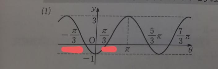 y= -2cosθ + 1 のグラフを書けとの問題なのですが、 赤線で引いたような -π/3 と π/3 はどこからきたのでしょうか? また他にのθとの接点の座標?もなぜそうなりますか? 計算方法というか考え方が分からないです。 教えてください!