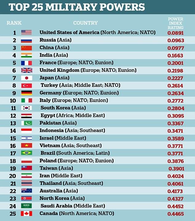 下図を見て下さい、どうしても理解できません、誰か教えてください。 11位に韓国が入ってますが、17位のブラジルに負けているとは思えません ブラジルは自国で戦闘機を開発してますし、2億を超す住人がいます、 同じく22位のオーストラリアに負けるとも思いません。 韓国はいまだに戦車を自国生産出来ない国と私は思ってます。