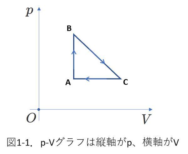 高校物理の気体の分野で質問です。 PVグラフがあって、BC間での最高温度を求める問題で、どうやって求めるのか教えて欲しいです。適当に文字おきとかをして貰えると助かります。