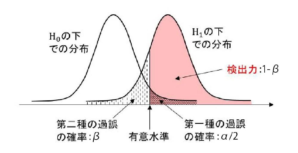統計初学者です。 「第1種・第2種の誤り」を画像のグラフで理解したいのですがどうしても分かりません。 グラフの説明についてはこの通りです。 ~~~~~~~~~~~~~~~~~~ H0:帰無仮説 H1:対立仮説 第1種の過誤(α/2):帰無仮説H0が正しいのに、棄却し、対立仮説H1を採択してしまう誤り。 第2種の過誤(β):帰無仮説H0が誤りなのに、帰無仮説を採択する誤り。 検出力(1-β):1ー(第2種の過誤) ~~~~~~~~~~~~~~~~~~ 有意水準がグラフの右側に来ることや(右に行けばいくほど+の値で平均値・中央値・最頻値から離れる)、有意水準=第1種の誤りというのは分かるのですが ・なぜ帰無仮説と対立仮説をこのような形で重ねるのか? ・第2種の誤り(β)がなぜその場所を指すのか ・なぜ検出力が1ー(第2種の過誤)なのか が分かりません。 拙い質問ですが、どなたか教えてくださると助かります。 よろしくお願い致します。