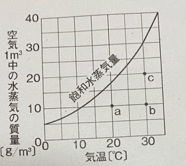 中学理科についてです。 露点は気温によって決まると思っていたのですが違うのでしょうか。 また、この問題の解説をお願いします。 ①露点か最も高い空気はどれか。 ②露点が等しいのはどれか。