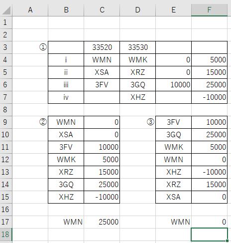 VLOOKUPで手間なく(②③の加工なく)検索するにはどうしたらいいですか? 3桁の英字を検索して右の数値を出したいです。 ①が元のデーターです。人が見た場合に型やバージョンが見やすい形式になっています。 ②VLOOKUP用に1列に並び変えた物です。 この状態ではVLOOKUPが機能しません。 ③昇順に並び変えました。 これで検索可能になります。 ③で「=VLOOKUP(E17,E9:F15,2)」の式で検索結果が得れます。 ①の状態で検索できるようにできますか?