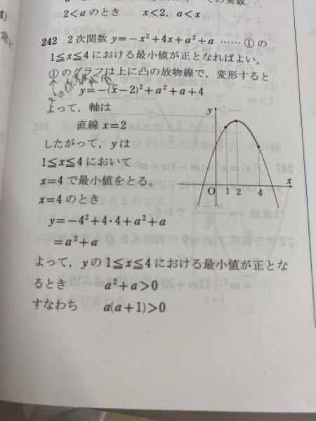 2次関数y=-x2+4x+α² +α において, 1≦x≦4の範囲でyの値が常 に正であるように,定数aの値の範囲を定めよ。 あ 画像の解説のa²+a>0 というのは、yの値が常に正であることをあらわしているということでいいんでしょうか。 教えてください。