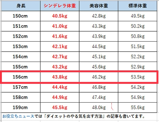 質問です。 高校2年女子で 身長156cmで体重45kgです。 表に赤で囲ってあるところを見るとシンデレラ体系は、 156cmの女性の体重は43kgと書いてあって 2kgおとしたいと思いました。 食事制限は、なしがいいです。 運動部なので朝昼晩量は、おいといてどれか抜くのはNGです。 茶碗2杯分の白米は、最低でも食べます。 ⇨食べるのが早いのですが遅くすると良いのですか? やったことは、夜食を食べる回数を週3回に減らしました。 夜食の内容は、スナック菓子やマックです。 他には、あまり何もしていません、、 自分的には、お尻と太ももに肉があると思います。 45⇨43に効率よく落とす方法を教えて下さい。
