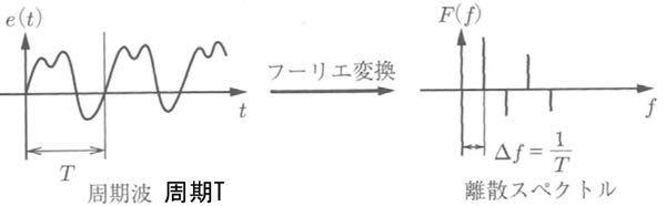 周期波をフーリエ変換すると、離散スペクトルとなるのはなぜでしょうか