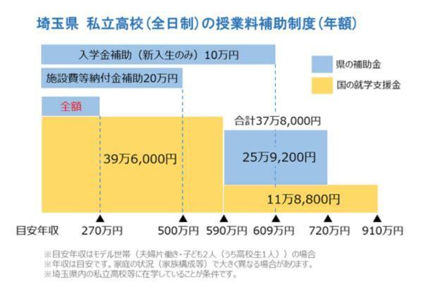 埼玉県の私立高校補助金についての資料なのですが、よく分かりませんでした。 誰か年収ごとに説明してくれるとありがたいです!
