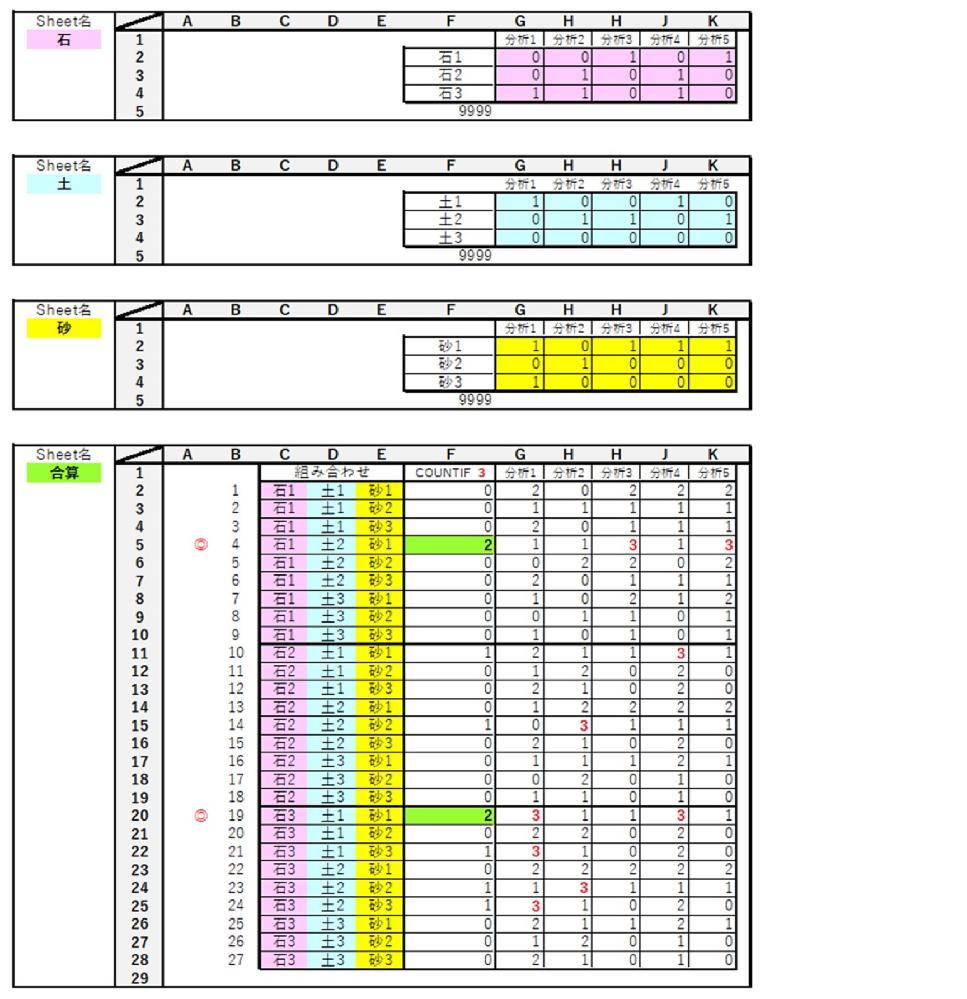 Excel VBAの質問です。 石、土、砂、各3種類の分析結果が、シートごとにまとめられています。 シート合算で、(石・土・砂)の組み合わせごとに、各分析項目をたし、 共通の分析項目が多い(石・土・砂)の組み合わせを見つけ出す事が目的です。 この例の場合は、たして 3 になった分析項目が2つあった4番と19番の組み合わせを見つけ出す事が出来ました。 プログラミンしたい事は下記の3つです。 ①実際には、石、土、砂の各種類が多数あり、その時によって変動します。そこで、組み合わせごとに各分析項目をたし、下方に1行ずらし、それを Loopを使って繰り返す。組み合わせが無くなったら 9999 でストップさせる。 ②どの組み合わせが良いのか後から分かるように、同時に組み合わせも、同じ行に表示させる。 ③Excelの最大行数が1048576を考えると、各サンプル数は100ぐらいまで(100×100×100=1000000)になりますが、それ以上の場合はどうしたらいいのでしょうか?全ての組み合わせを表示させると、膨大な行数になるので、全く別の考え方でプログラミングしても構いません。 質問が多くて大変申し訳ありません。ご指導のほどよろしくお願いします。