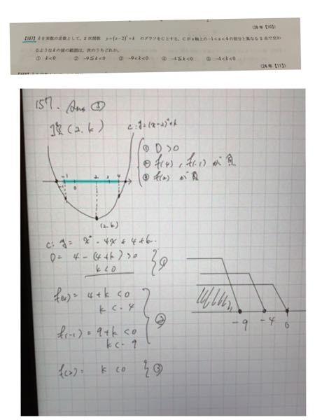 高校数学 数1 放物線と横軸との交わり方 答えが合いません わかりやすく教えてください!!!!!!!