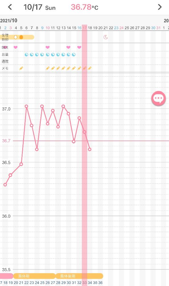 妊娠希望28歳です。 ダメなのは承知でフライング検査を今朝しましたが陰性。 今後陽性になるということはないのでしょうか? タイミング→10月2日、4日、10日 排卵日→10月5日(病院で確...