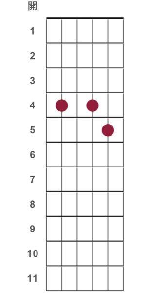 ギターでこの押さえ方は、なんてコードですか?