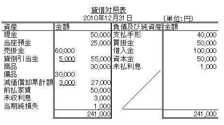 簿記3級の貸借対照表について質問です。 画像のように1つの勘定科目で、金額が左右に分かれていますよね。 これはどういう分け方なのでしょうか?