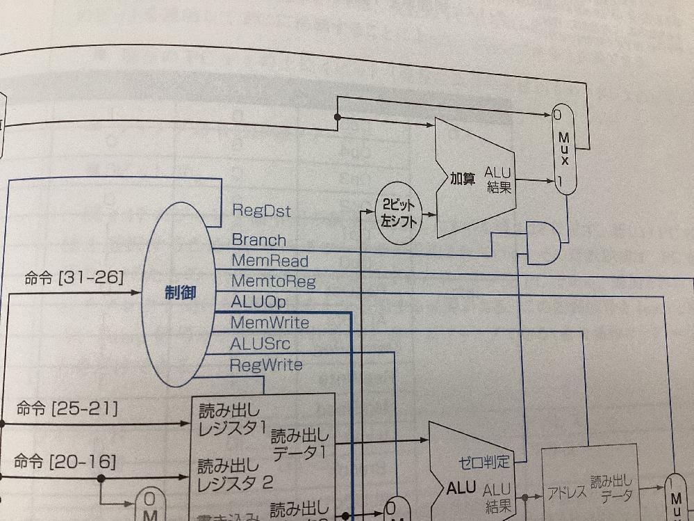 コンピュータアーキテクチャについての質問です。データパス中の制御ユニットにおいて、Branch,MemRead…とありますがRegWriteがあってRegReadがないのはなぜでしょうか?