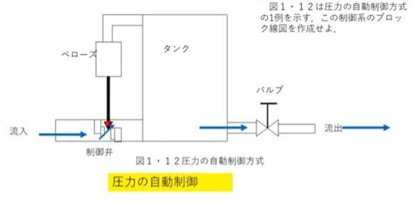 この自動制御の問題の回答を教えてください。