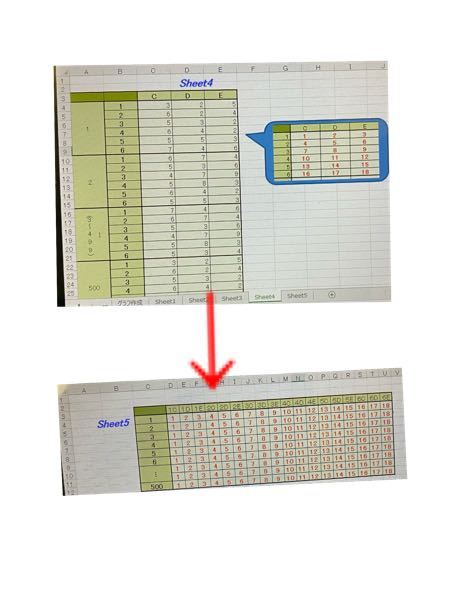 エクセルマクロ VBAについて 写真のようにSheet4に書かれた不規則なデータを ボタン一つでSheet5の表に並べ替えて表示するマクロを作りたいです。 (Sheet5の表は作成済みであるため、シート追加するところから作るわけではありません) わざわざマクロで作らなくてもOFFSET関数等を用いて作成できますが、今回はマクロで作る場合についてお聞きしたいです。 sheet4には大枠1から500にそれぞれ18個のデータが入っております。18個のデータは3個ずつが6個に束ねられて1つの大枠のデータを形成しています。 Sheet5ではSheet4の大枠のデータを1行に18個連続して横に並べます。 赤字で書かれた番号は 今回質問するに当たってセルの位置関係をわかりやすくするために書いたもので、実際はこのような赤字の番号は表示しません。 また、大枠の数(500)にこだわりはありません。大枠のデータがいくつあっても機能するマクロが望ましいです。