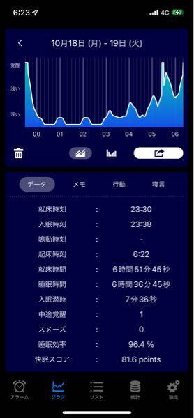 sleep Meisterというアプリを 使っています。 レム睡眠が全くないのですが これは、正しく計測できていますか?