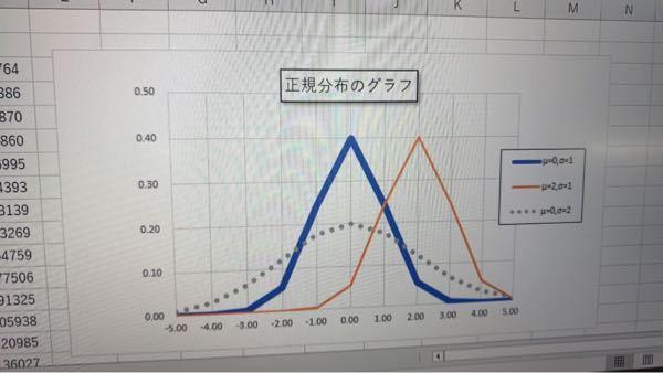 急募!Excelのグラフについて。 下の写真のようなグラフがあるのですが、縦の目盛線を真ん中の0.00の所にだけ引きたいのですがどのようにやるのでしょうか。
