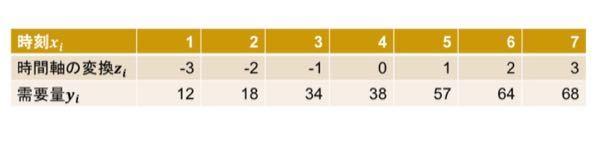 以下の表の売上データに対して最小2乗法を用いて直線の当てはめ(予測式)を求めたいのですが、どなたかわかる方いますでしょうか? ※値は小数第2位未満四捨五入で求めたいです。