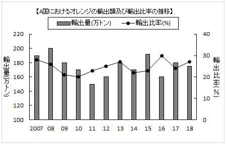 「玉手箱」模擬問題についての質問です。グラフを見て次の問いに答えなさい。というものです。「2017年の輸出量を1とおくと同年の生産量はどのように表されるか。 」という問いで、解答は「4.17」となっています。 この問題が出ているサイトで解答解説がないので、どうしてなのかがわかりません。 グラフは、画像添付したものです。 お教えいただきたく、お願いいたします。